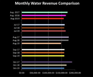 Westminster reviews water rate increase numbers | Test